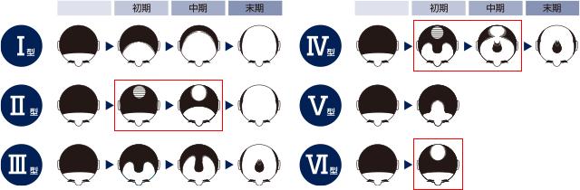 緒方知三郎の分類